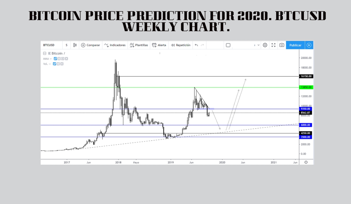 BITCOIN PRICE PREDICTION FOR 2020